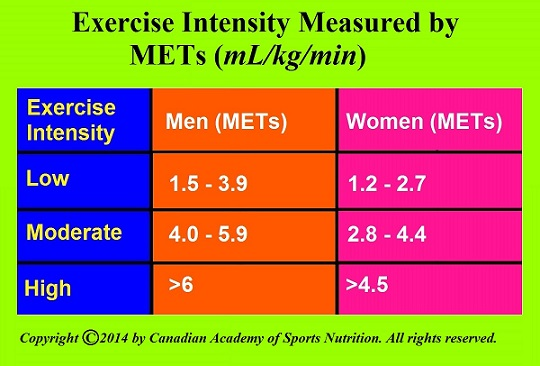 Canadian Academy of Sports Nutrition Exercise intensity 3