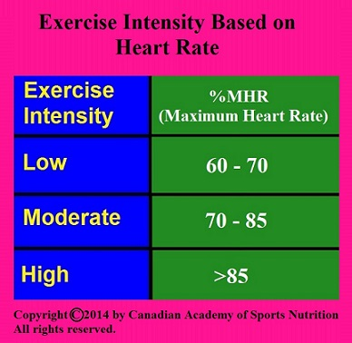 Canadian Academy of Sports Nutrition Exercise intensity and heart rate
